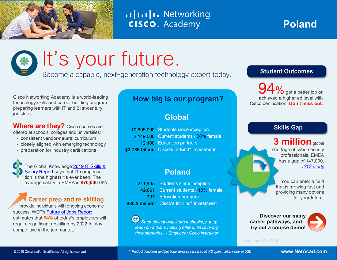 Career Pathways Certifications Networking It Cybersecurity Networking Academy