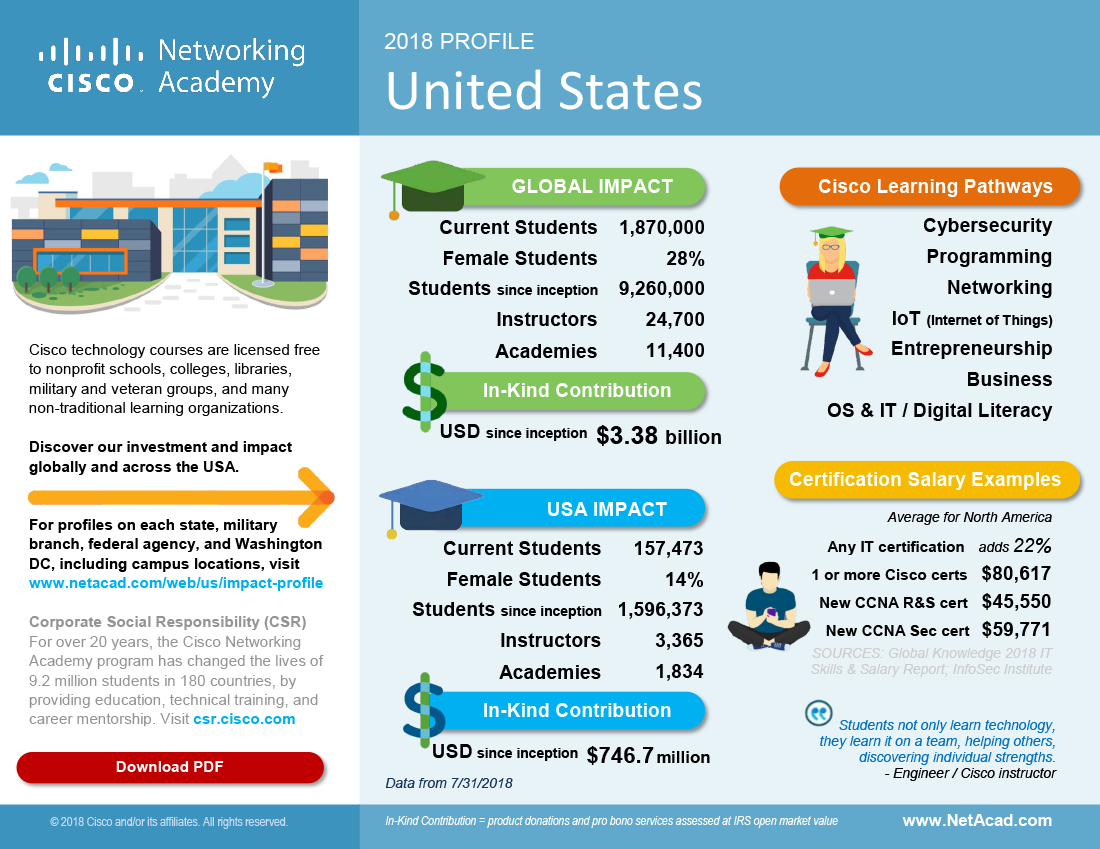 Infographic: United States | Networking Academy